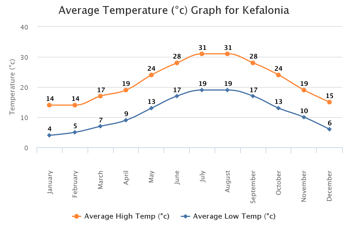 Temp in kefalonia
